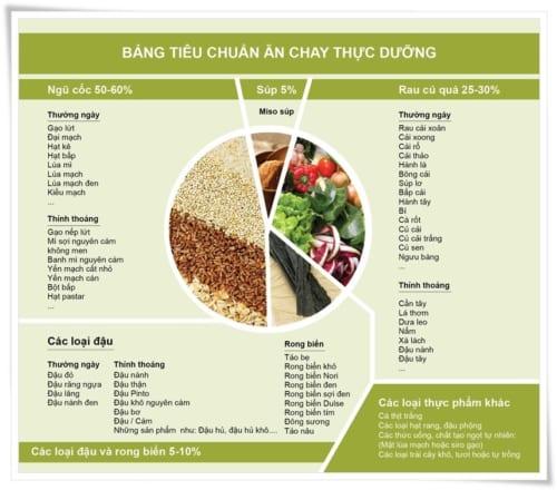 bang-tieu-chuan-cho-che-do-an-thuc-duong